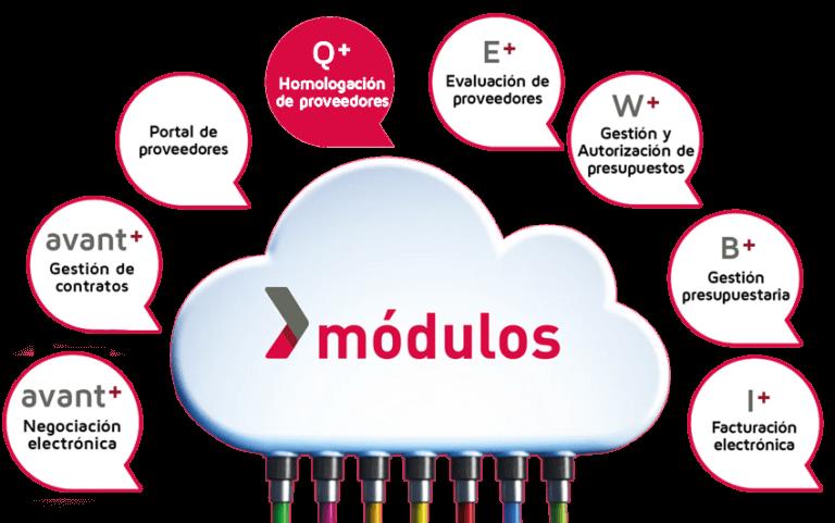 Módulo Homologación y calidad de proveedores - Plataforma de Compras Avant