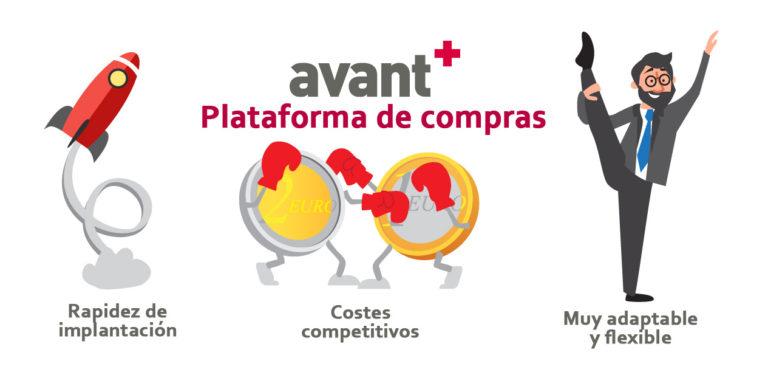 Plataforma de compras - Avanti Lean