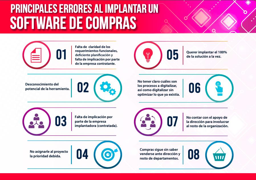 PRINCIPALES ERRORES SOFTWARE DE COMPRAS - AVANTI LEAN